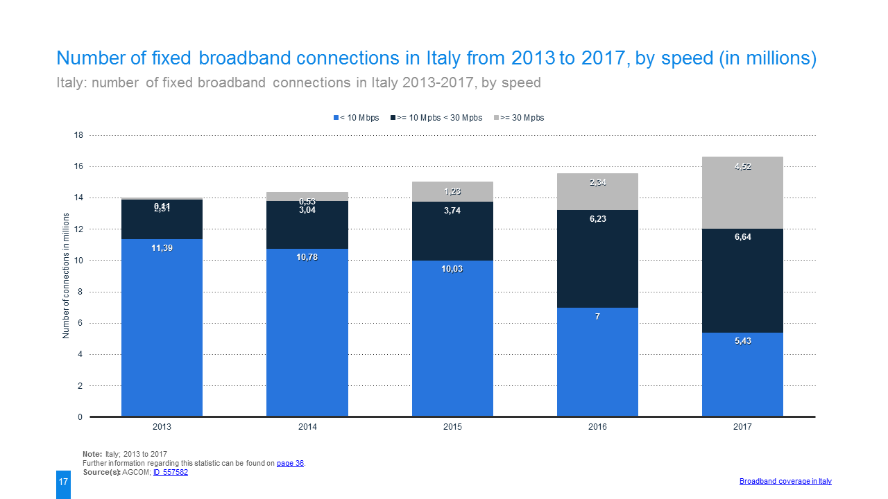 385-7306-study_id44804_broadband-internet-in-italy