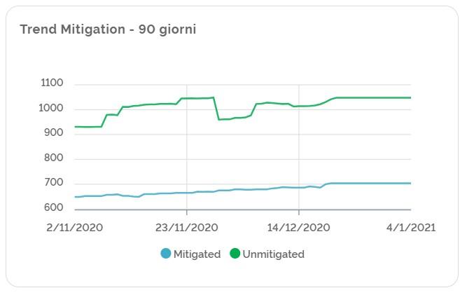 Trend delle Mitigation