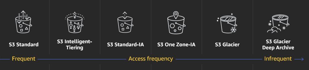 AWS - Bucket Storage S3