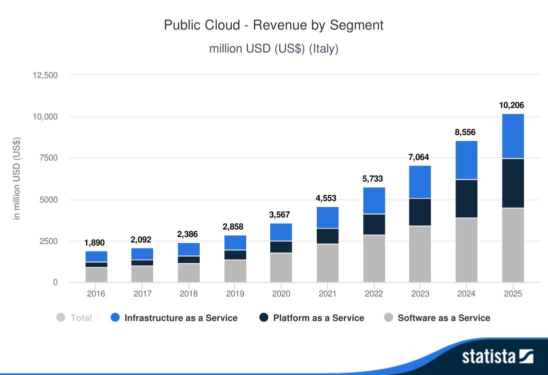 Public Cloud - Revenue by Segment - Italy