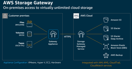 AWS Storage Gateway - On-premises access to virtually unlimited cloud storage