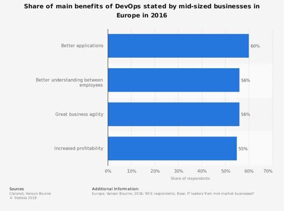 Share of main benefits of DevOps