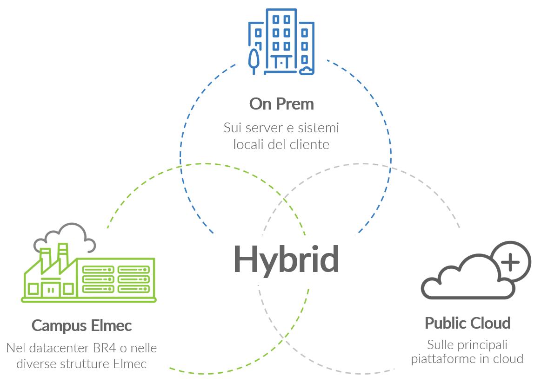 Hybrid-cloud-elmec
