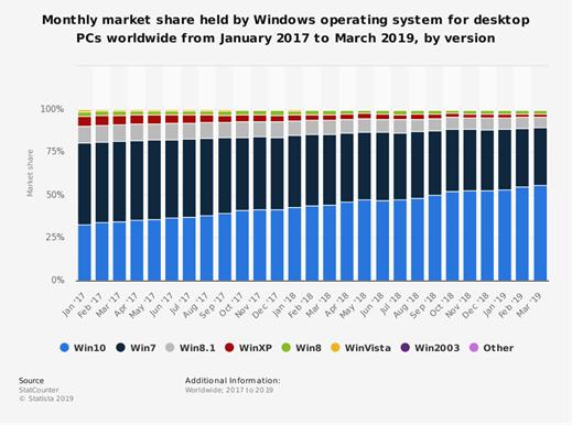 Utilizzo di Windows 7 Pro nelle aziende