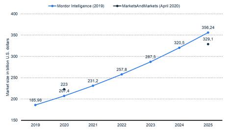 Managed Services Market size forecast 2019