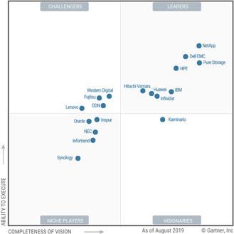 All Flash Storage Magic Quadrant Tech Leaders