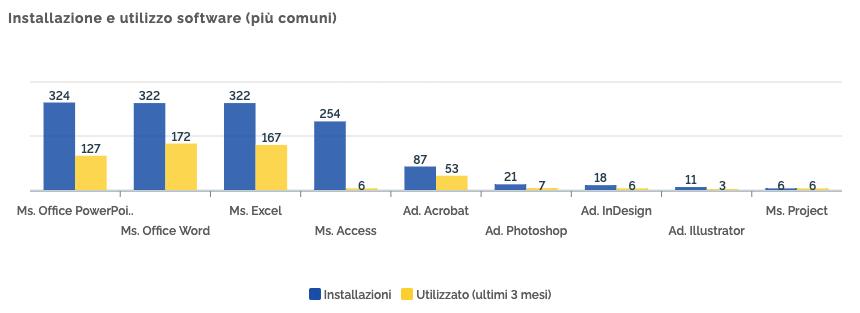 Installazioni e utilizzo dei software più comuni
