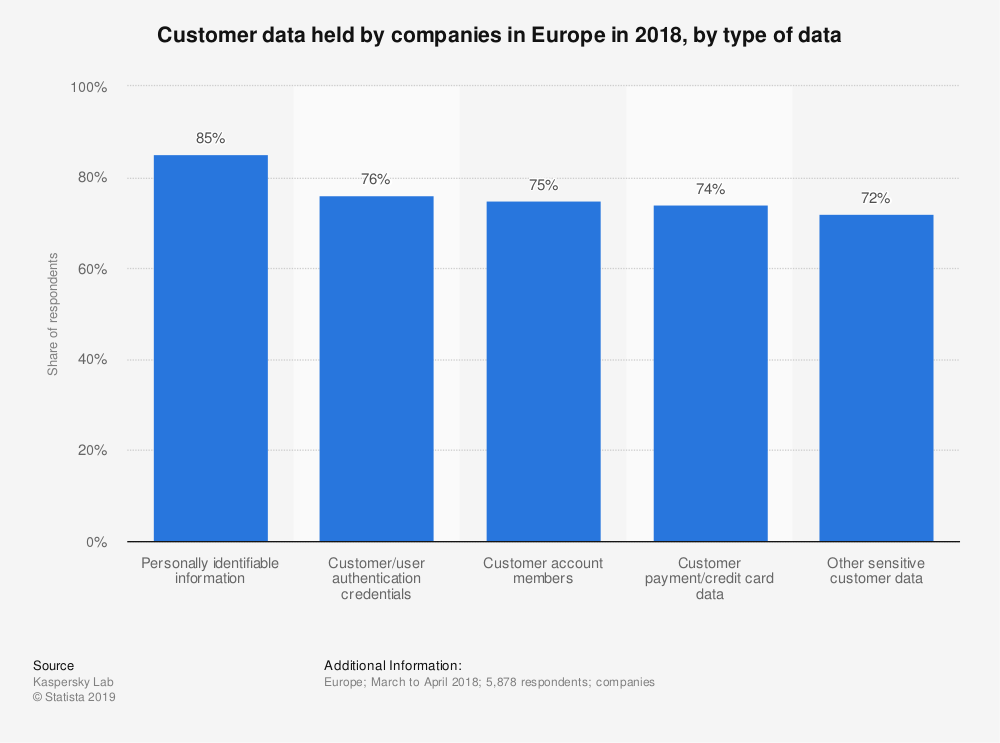 statistic_id1009477_customer-data-held-by-companies-in-europe-2018-by-type-of-data