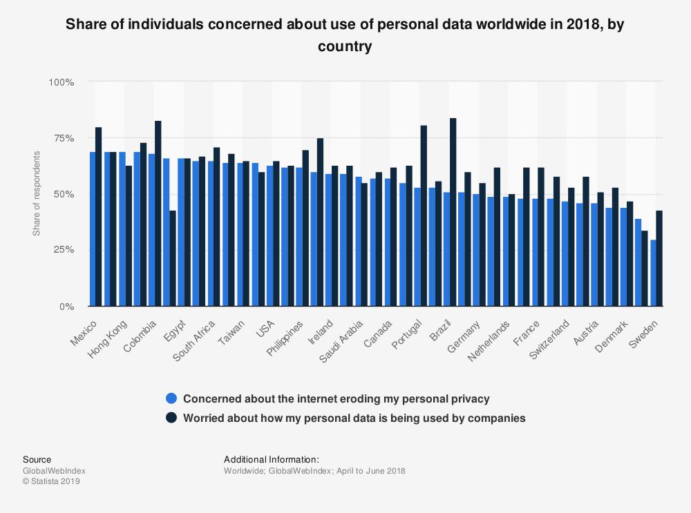 GDPR: maggiori preoccupazioni  per gli utenti
