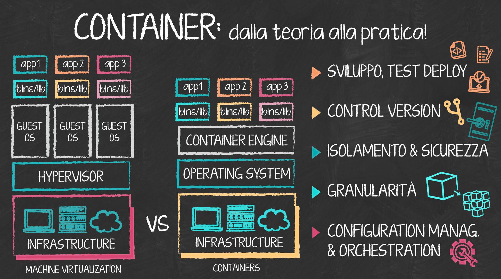 Container e virtualizzazione: dalla teoria alla pratica