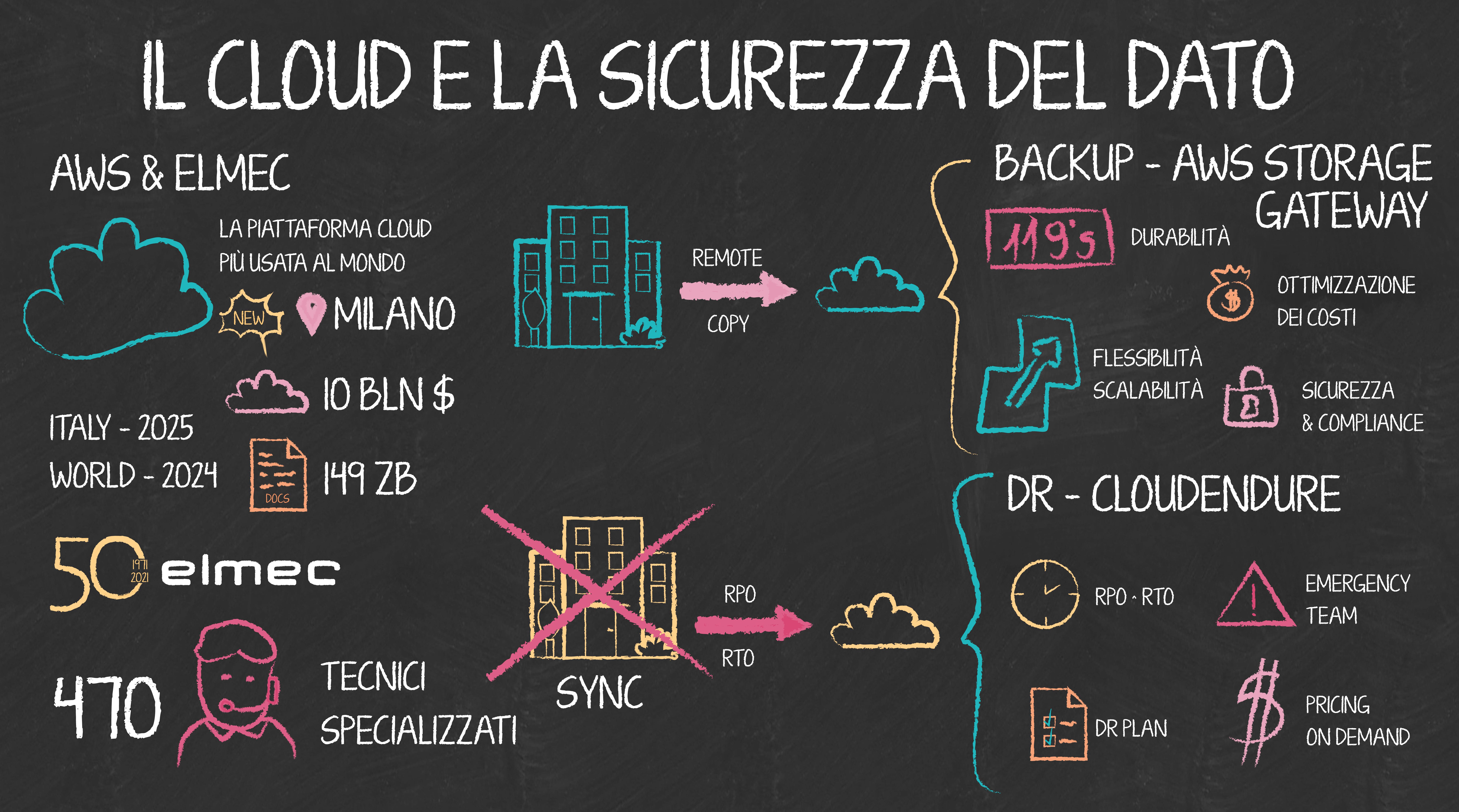 Il cloud e la sicurezza del dato