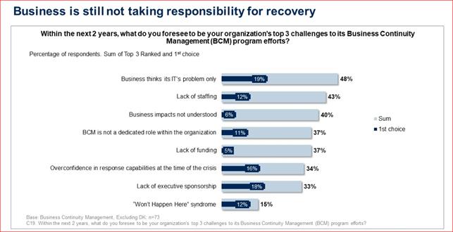 Business Recovery concerns - Gartner