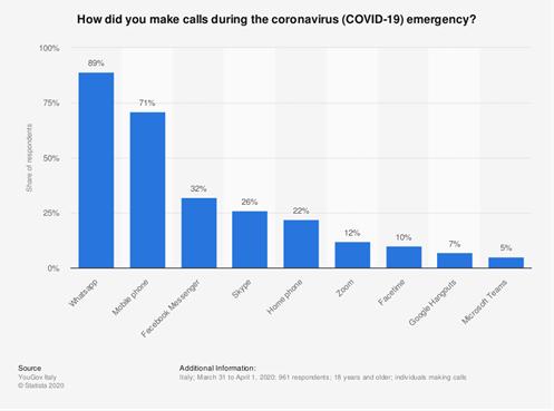 Mezzi di comunicazione ai tempi del COVID-19 - Statista