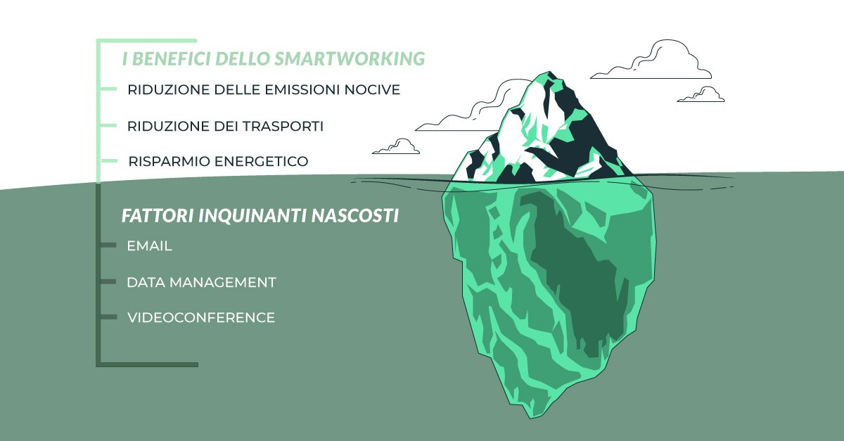 "Il lato decisamente ""poco green"" di smart working e data management"